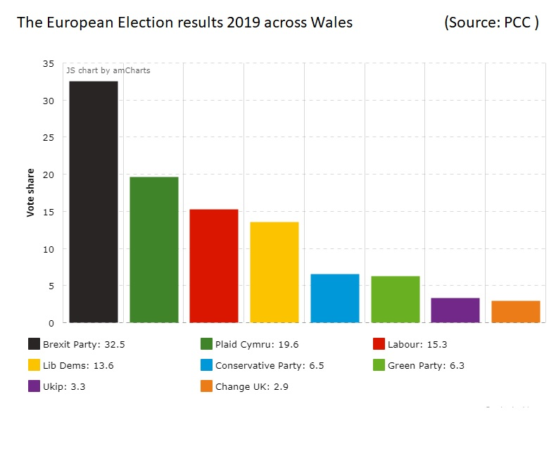 Mixed reactions in Wales to the dramatic European Election Results